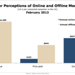 Citizen Perceptions Of The Value Of Online & Offline Media, February 2013 [CHART]
