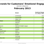 Top Brands For Customers' Emotional Engagement, February 2013 [TABLE]