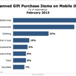 Top Planned Mobile Gift Purchases, February 2013 [CHART]