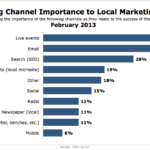 Top Channels For Local Marketing Success, February 2013 [CHART]