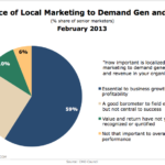 Importance Of Local Marketing To Demand Generation, February 2013 [CHART]