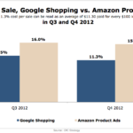 Google Shopping vs. Amazon Product Ads, Q3 & Q4 2012 [CHART]