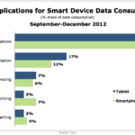 Top Mobile App Types For Data Consumption, September-December 2012 [CHART]