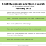 Small Businesses & Search Optimization, February 2013 [TABLE]