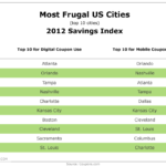 Top 10 US Cities For eCoupons [TABLE]