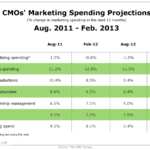 CMOs' Marketing Spending Projections, August 2011 – February 2013 [TABLE]