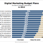 2013 Digital Marketing Budget Plans [CHART]