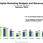 Online Marketing Budgets & Revenues, February 2013 [CHART]