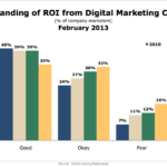 Marketers' Levels Of Understanding Of The ROI Of Digital Marketing, February 2013 [CHART]