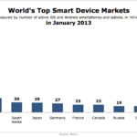 Global Smart Device Market Penetration By Country, January 2013 [CHART]