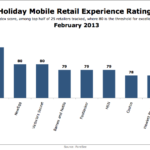 Holiday Mobile Retail Experience Ratings by Select Brands, February 2013 [CHART]