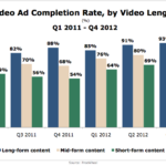 Video Ad Completion Rates by Video Length, Q1 2011 - Q4 2012 [CHART]