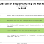 Holiday Multi-Screen Shopping, 2012 [TABLE]