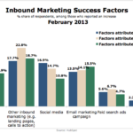 Factors Contributing To Inbound Marketing Success, February 2013 [CHART]