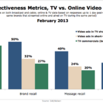 TV vs. Online Video Effectiveness Metrics, February 2013 [CHART]