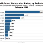 Website Phone Call Conversion Rates By Industry, February 2013 [CHART]