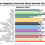 Americans Keeping Informed About Brands via Social By Demographics, February 2013 [CHART]