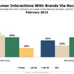 Interaction With Brands Via Social Media By Generation, February 2013 [CHART]