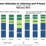 Consumer Attitudes About Online Monitoring By Generation, February 2013 [CHART]