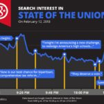 Search Traffic Prompted By 2013 State Of The Union Address [CHART]