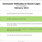 Consumers Attitudes Toward Social Logins, February 2013 [CHART]