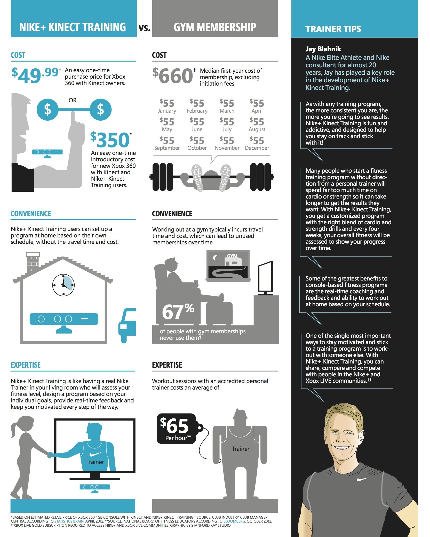 Video games or gym memberships infographic