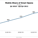 Mobile Email Opens, 2010-2012 [CHART]