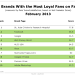 Top 10 Brands With The Most Loyal Facebook Fans, February 2013 [TABLE]