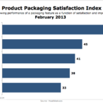 Product Packaging Satisfaction, February 2013 [CHART]