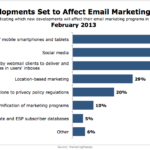 Top New Developments Affecting Email Marketing, February 2013 [CHART]