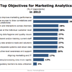 Top Marketing Analytics Objectives In 2013 [CHART]