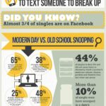 How Singles Use Technology For Dating [INFOGRAPHIC]