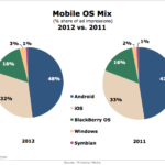 Mobile Operating System Market Share, 2011 vs 2012 [CHART]