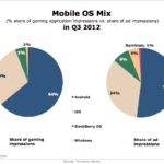 Mobile OS Market Share, Q3 2012 [CHART]