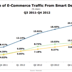 eCommerce Traffic From Smart Devices, Q3 2011 - Q4 2012 [CHART]