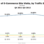 eCommerce Traffic Share By Source, Q4 2011 - Q4 2012 [CHART]