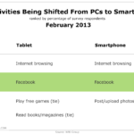 Top 3 Activities Moving From Desktop To Mobile, February 2013 [TABLE]