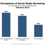 Perceptions Of Social Media Marketing, February 2013 [CHART]