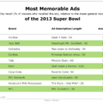 Most Memorable 2013 Super Bowl Ads [TABLE]