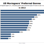 Americans' Most Popular Movie Genres [CHART]