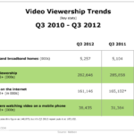 Video Viewership Trends, Q3 2010 – Q3 2012 [TABLE]