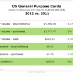 American Credit & Debit Card Use, 2011 vs 2012 [TABLE]