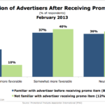 Efficacy Of Promotional Items For Brand Awareness, February 2013 [CHART]