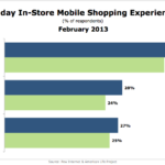 Holiday In-Store Mobile Shopping Experience, February 2013 [CHART]