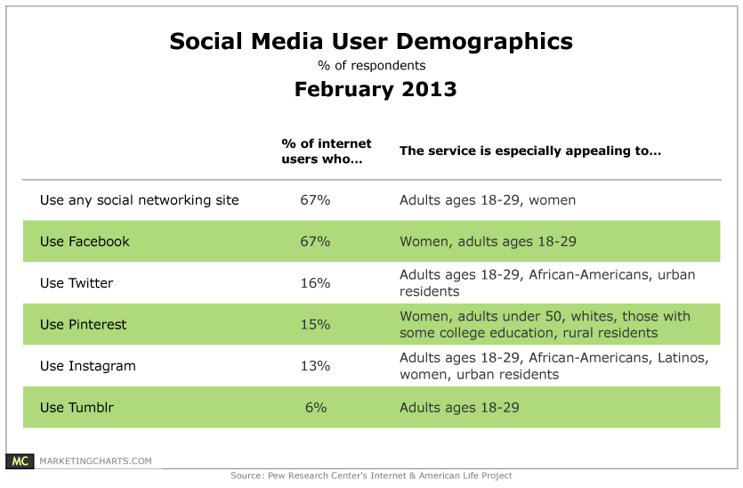 Pew-Social-Media-User-Demographics-Feb2013.png