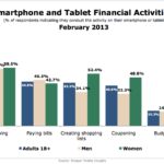Financial Activities On Mobile Devices By Device Type, February 2013 [CHART]