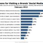 Why People Visit Brands' Social Media Sites, February 2013 [CHART]