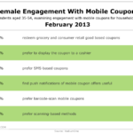 Women & Mobile Coupon Preferences, February 2013 [TABLE]