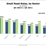 Email Read Rates By Sector, Q4 2011 vs Q4 2012 [CHART]