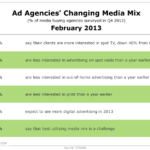 Ad Agencies' Changing Media Mix, February 2013 [TABLE]